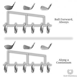 Ball Forward Always vs Along a Continuum Ball Positioning