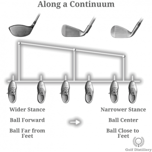 Ball Along a Continuum Ball Position