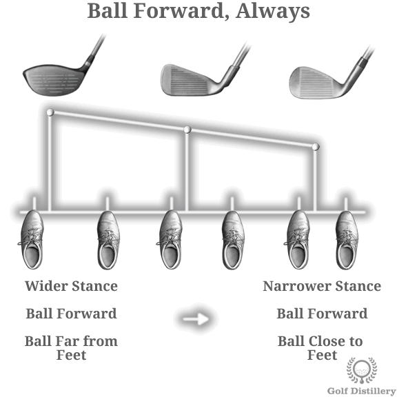 Where To Position The Ball In Relation To Each Golf Club
