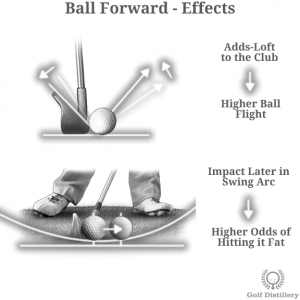 Ball Forward Effects