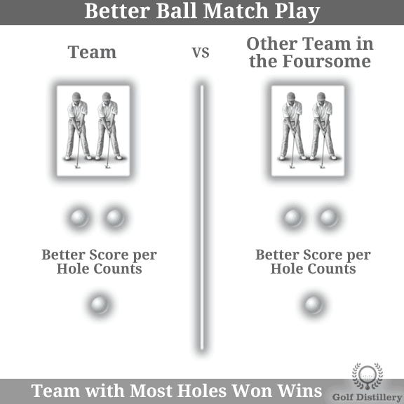 The Better Ball Match Play golf play format is explained visually