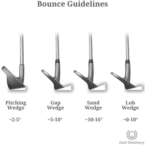Guidelines for the bounce angles for wedges