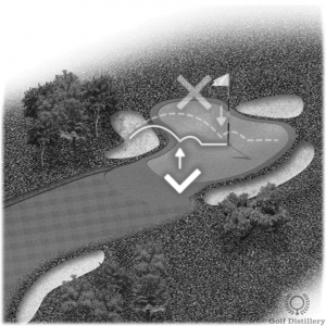 Aim short of the hole; ball will roll after landing