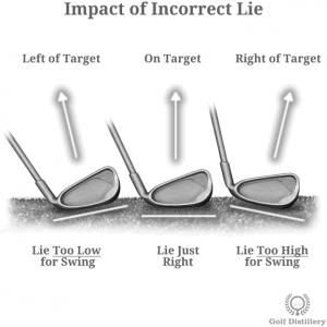 Impact of Incorrect LIe