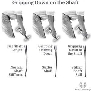 Gripping Down on the Shaft Effects