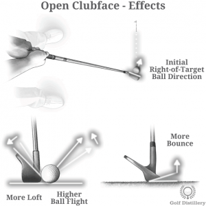 Open Clubface Effects