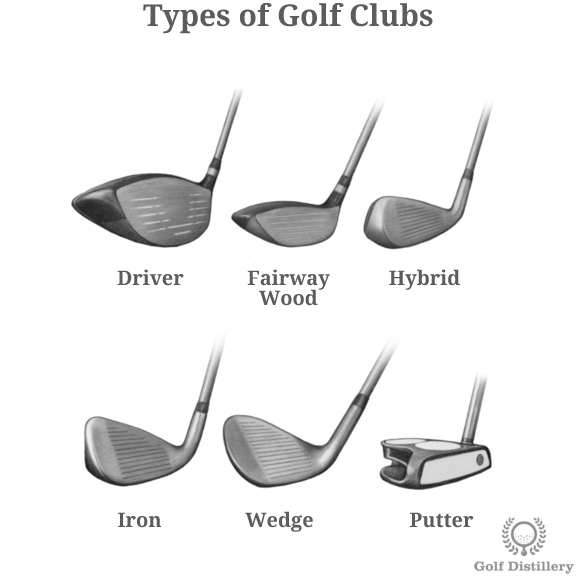 Visual representation of different types of golf clubs