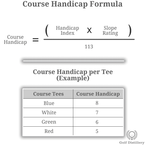 Golf Handicap - Illustrated Definitions & In-Depth Guide