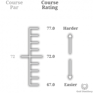 Visual representation of the golf term Course Rating