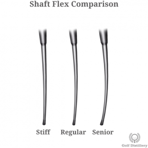 Comparison of the different driver shaft options