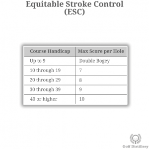 Visual representation of the golf term 'Equitable Stroke Control'