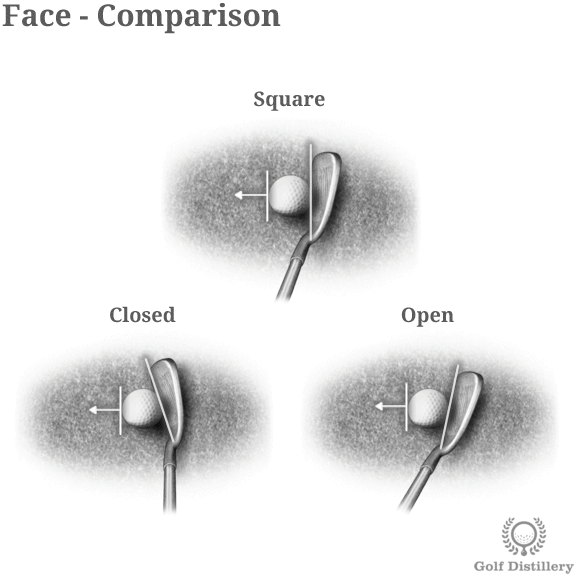 Comparison of the clubface angles at address in golf