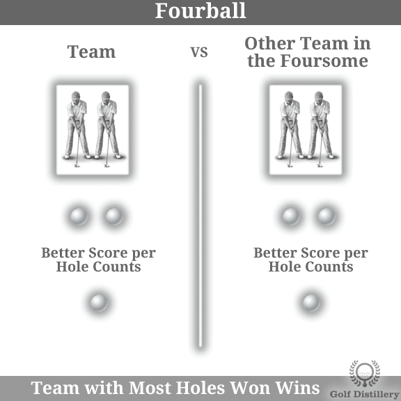 The Fourball golf play format is explained visually