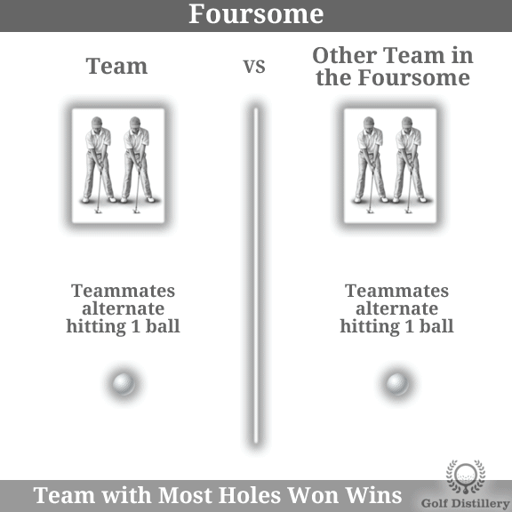 The Foursome golf play format is explained visually