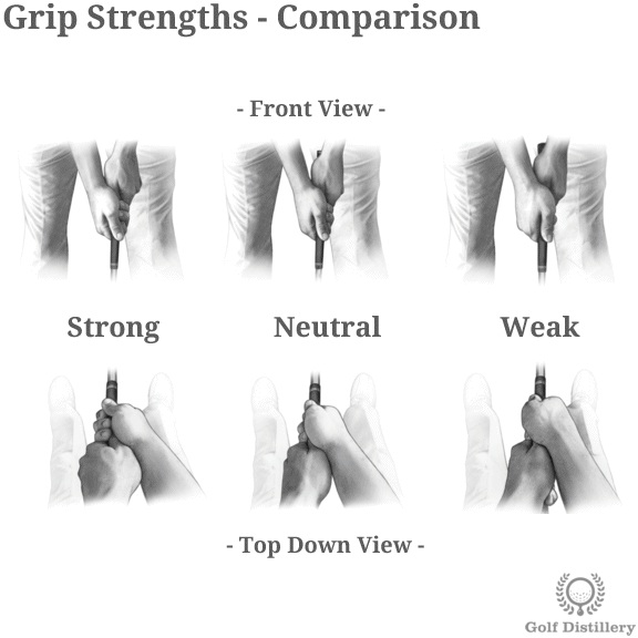 Comparison of the various grip strengths (Strong, Neutral, Weak) in golf