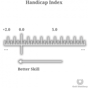 Visual representation of the golf term Handicap Index