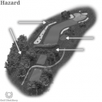 The types of Hazard Water Hazard are located on a golf hole