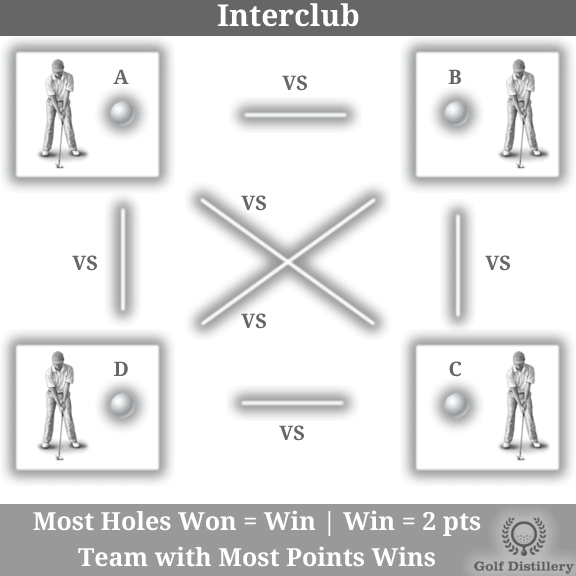 The Interclub golf play format is explained visually