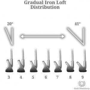 Gradual loft distribution in irons