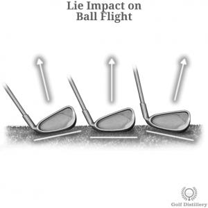 How club lie impacts ball fight path