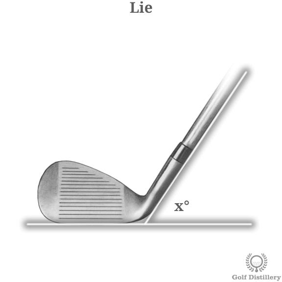 The lie angle of a golf club
