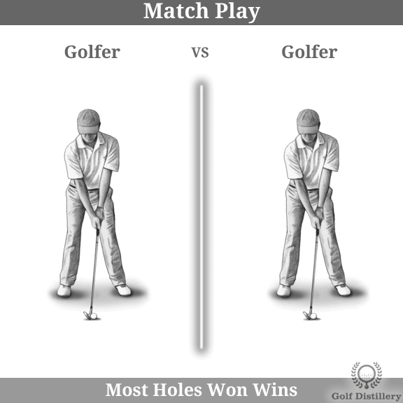 The Match Play golf play format is explained visually