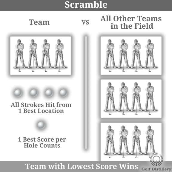 The Scramble golf play format is explained visually