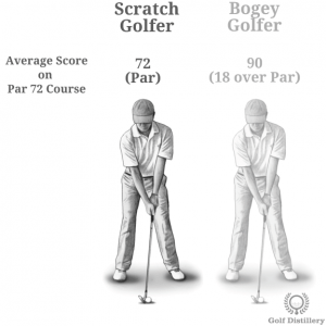 Visual representation of the golf term Scratch Golfer