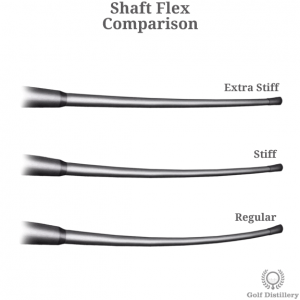 Comparison between the various flex levels of a golf club shaft