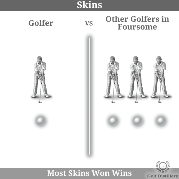The Skins golf play format is explained visually
