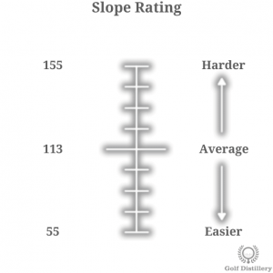 Visual representation of the golf term Slope Rating
