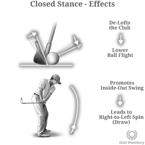 Closed Stance Effects