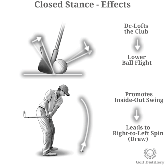 stance-closed-effects