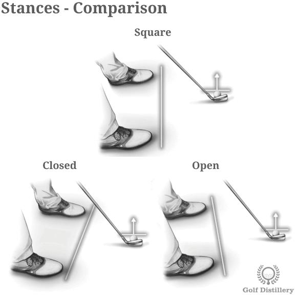 Comparison of the Square, Closed, Open stances in golf