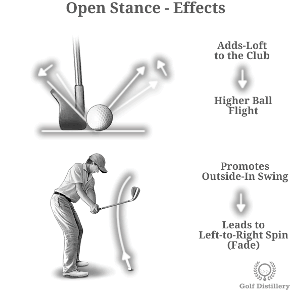 Impacts Of A Square Closed And Open Stance In Golf