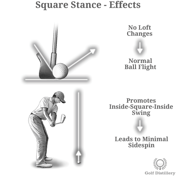 Impacts Of A Square Closed And Open Stance In Golf Golf