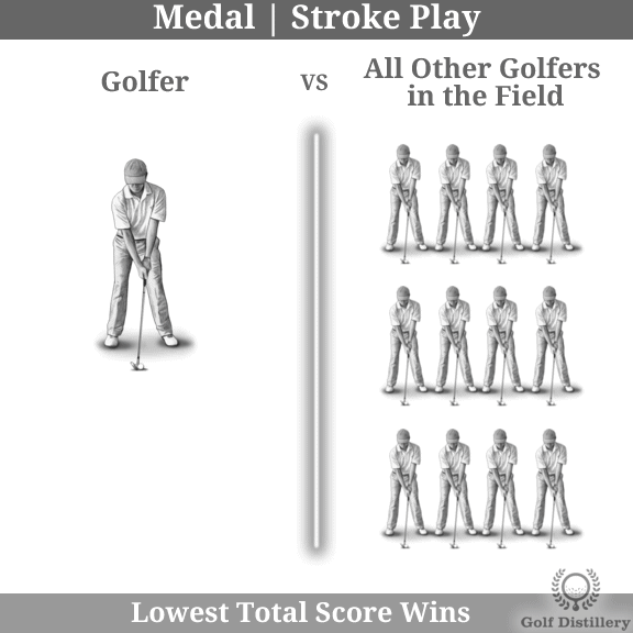 The Stroke Play (Medal) golf play format is explained visually