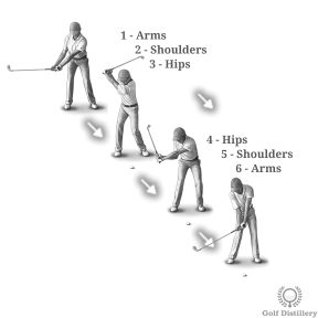 Arms -> Shoulders -> Hips -> Hips -> Shoulders -> Arms