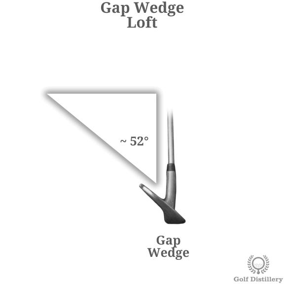Loft of a gap wedge