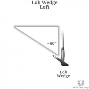 The loft of a lob wedge golf club