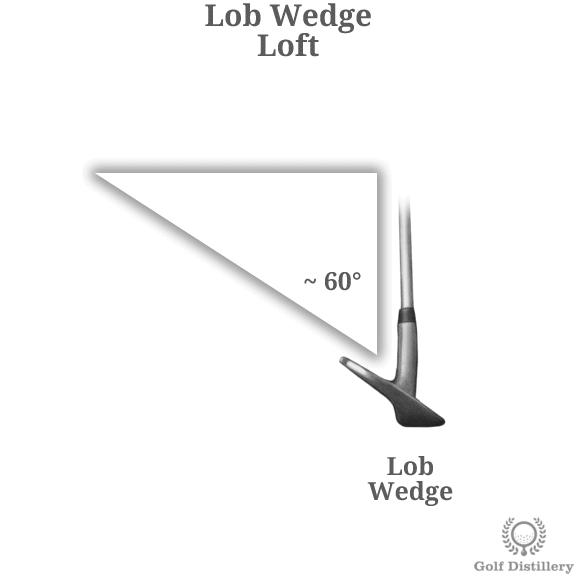 The loft of a lob wedge golf club