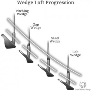 Progression shown in the loft angles of wedges