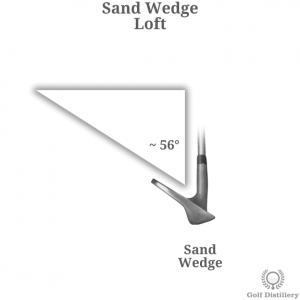 The loft of a sand wedge golf club