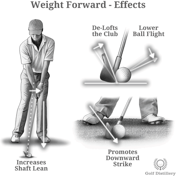 weight-forward-effects